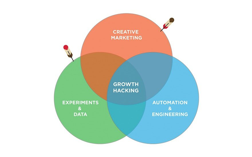 Entenda como aplicar Growth Hacking no marketing